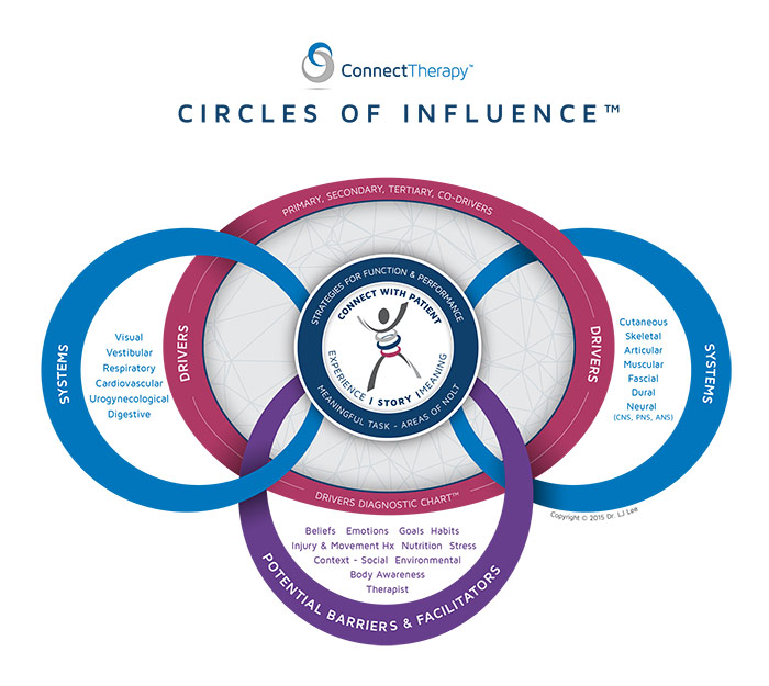 circles-influence-copyright